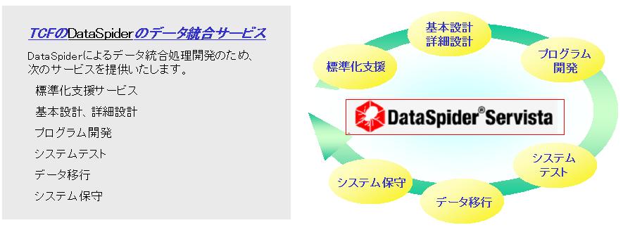 DataSpider