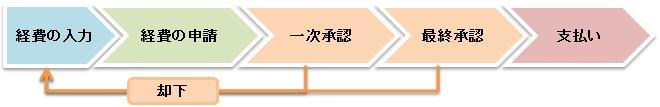 tr_use