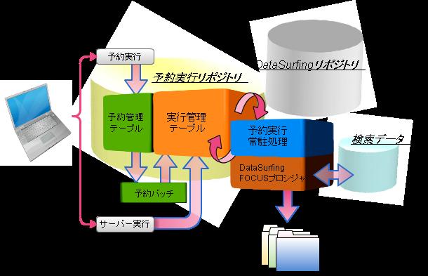 yoyaku_system_kousei